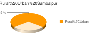 Sambalpur census population